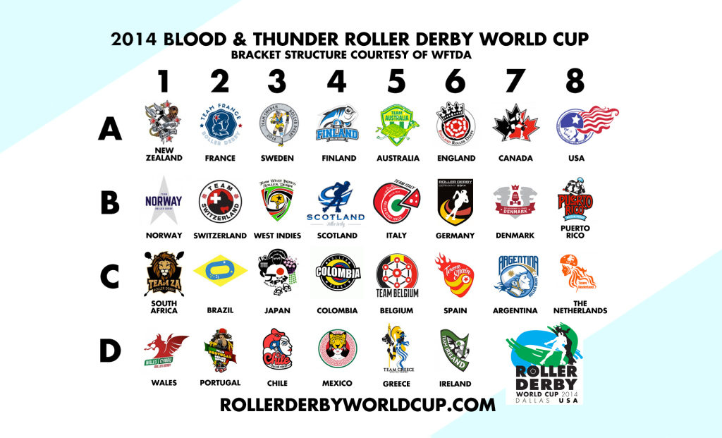 About Us – Roller Derby World Cup